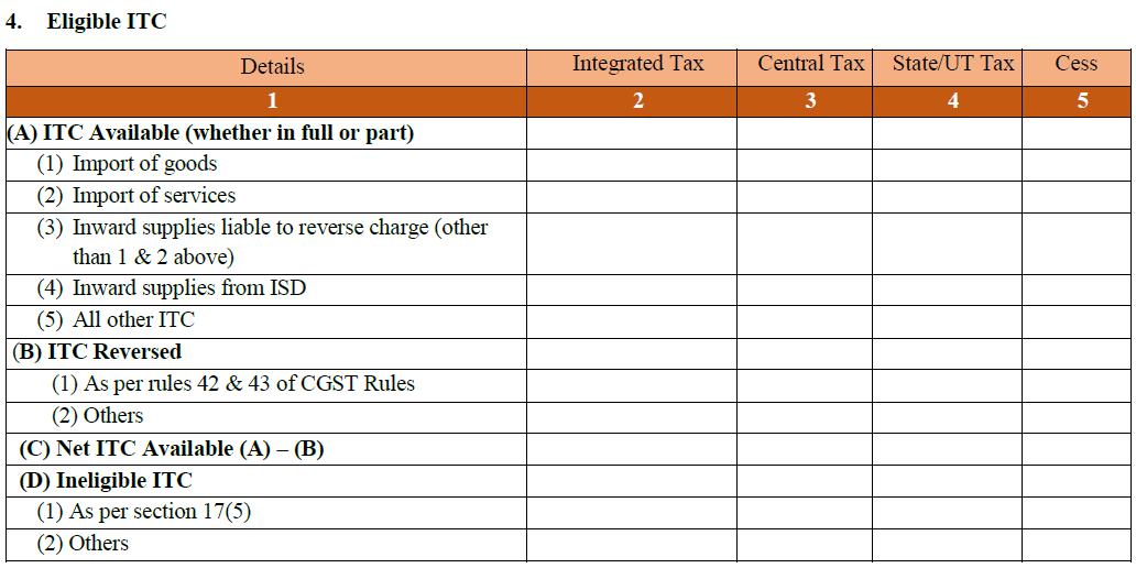 Table 4. Eligible-ITC