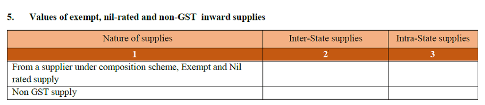 Table 5. Values of exempt, nil-rated and non-GST inward supplies