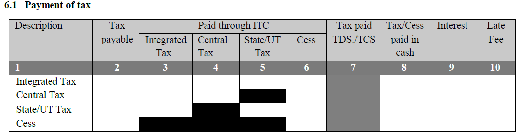 Table 6.1 Payment of tax
