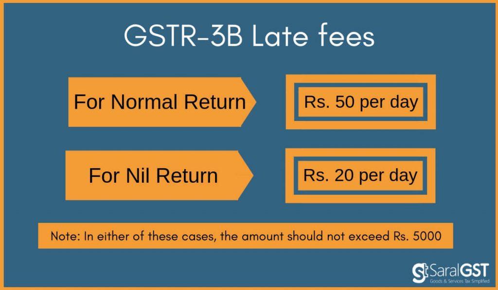 GSTR 3B late fee