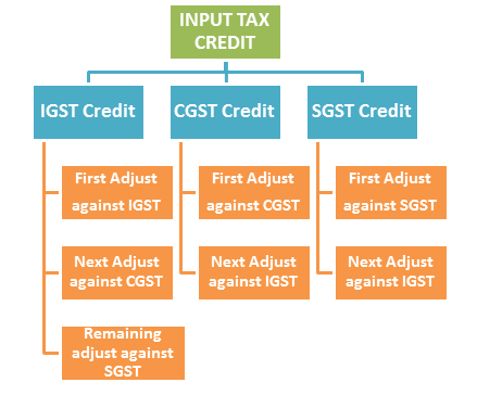 GSTR 3B online filing procedure