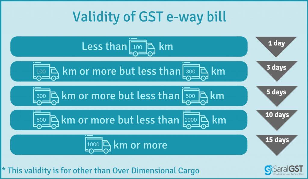 e-way bill validity