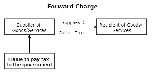 Reverse Charge Mechanism RCM 1 - Forward Charge