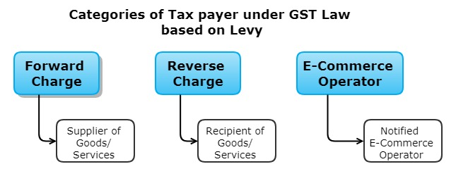 Reverse Charge Mechanism RCM 3 - Categories of Taxpayers