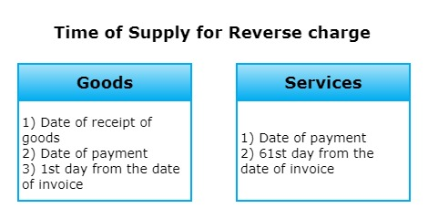 Reverse Charge Mechanism RCM 5 - Time of Supply