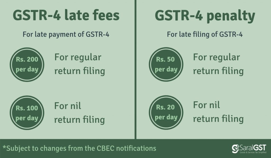 late fees for gstr 4, penalty for composition dealer, penalty for late filing of gstr 4, GSTR-4 late fees, GSTR-4 penalty
