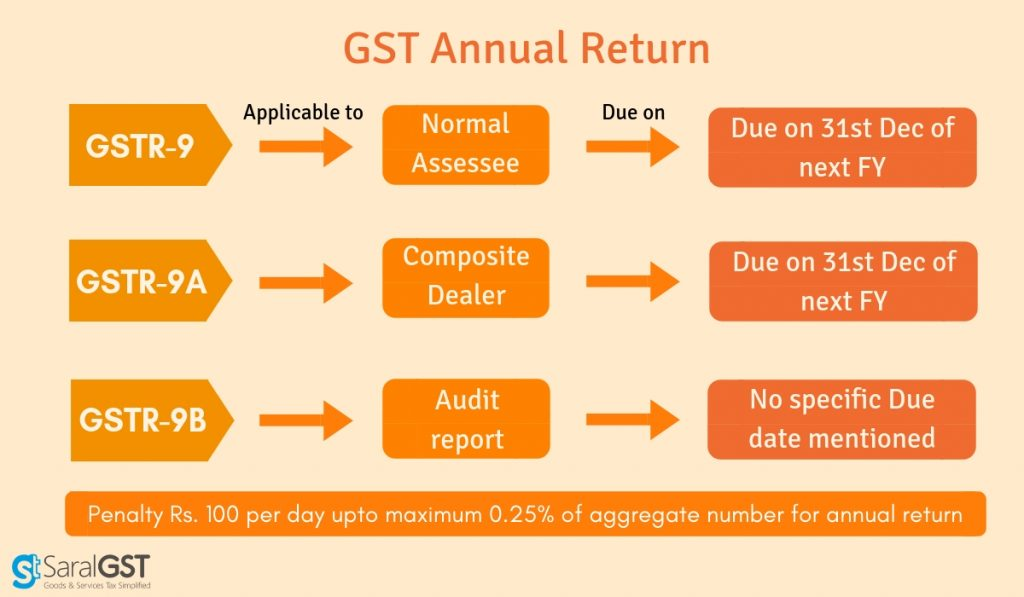 GSTR 9 applicability with GSTR 9 due dates based on types and GSTR 9 penalty for late filing