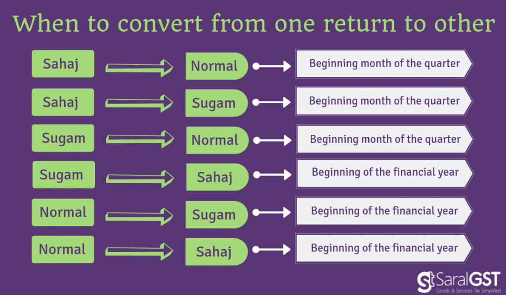 When to convert from one return to other