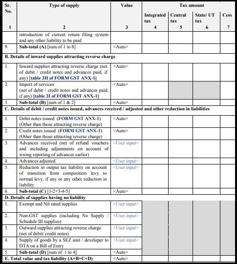 GST normal form - Form GST RET-1-3
