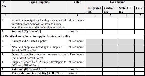 GST normal form - Form GST RET-1A-3