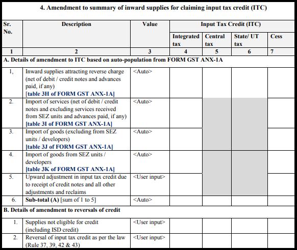 GST normal form - Form GST RET-1A-4