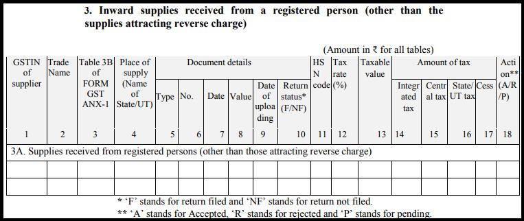 GST sugam return form - Form GST ANX-2-2