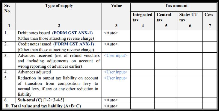 GST sugam return form - GST RET-3-3