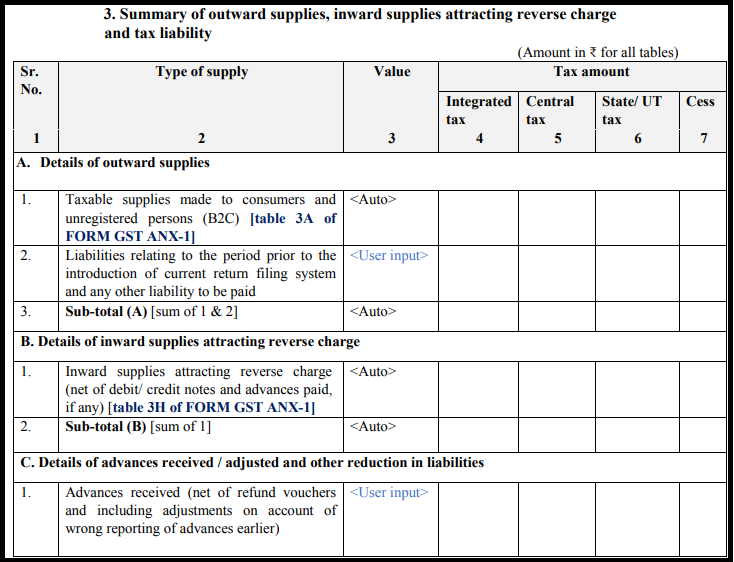 GST Sahaj return form - GST RET-2-2