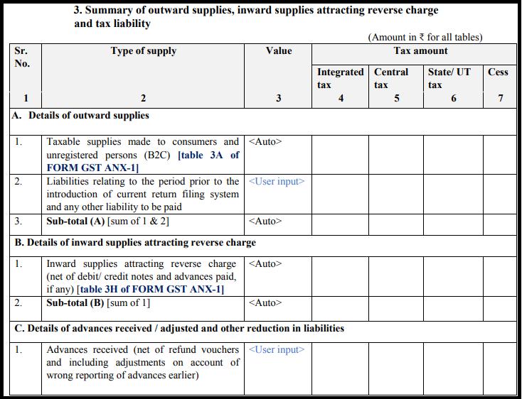 GST Sahaj return form - GST RET-2-2