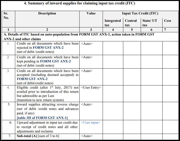 GST Sahaj return form - GST RET-2-4