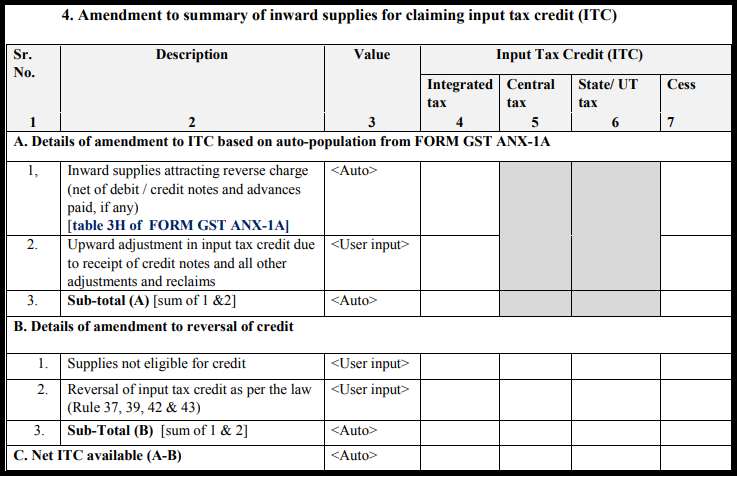 GST Sahaj return form - GST RET-2A-3