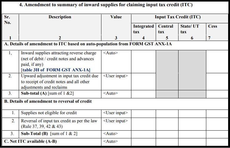 GST Sahaj return form - GST RET-2A-3