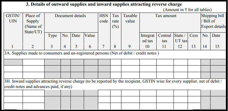 GST Sahaj return form - GST ANX-1-2