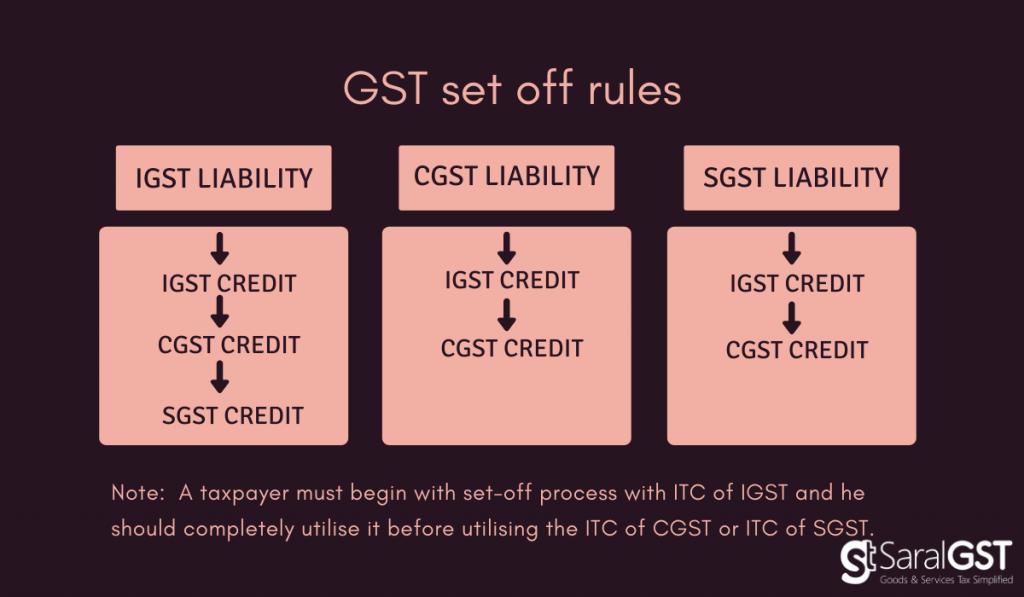 GST set off rules